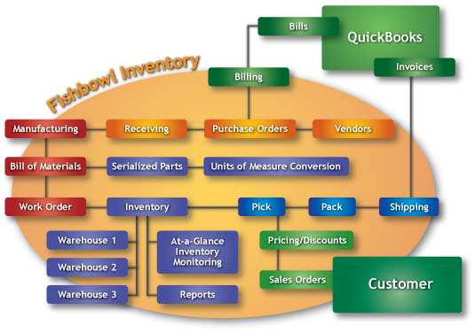 Fishbowl Chart