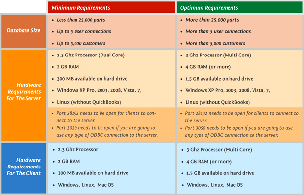 Fishbowl System Requirements